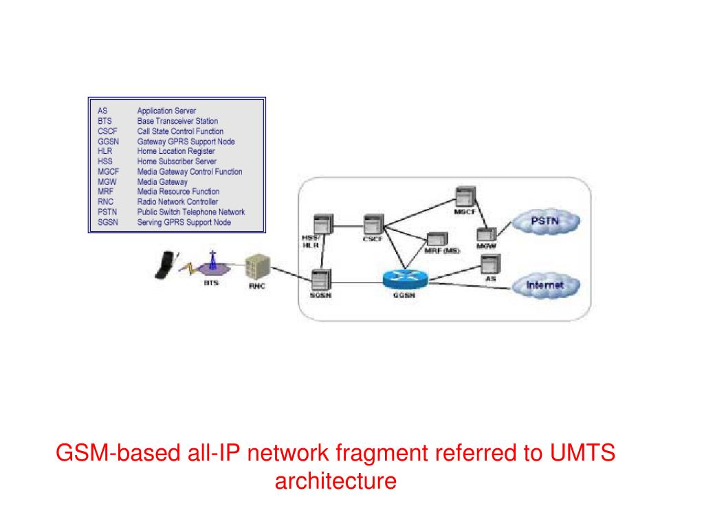 GSM-based all-IP network fragment referred to UMTS architecture