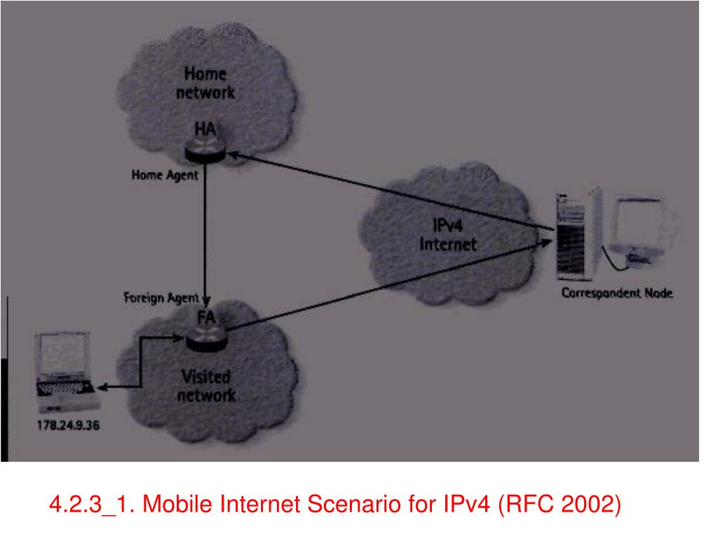 4.2.3_1. Mobile Internet Scenario for IPv4 (RFC 2002)