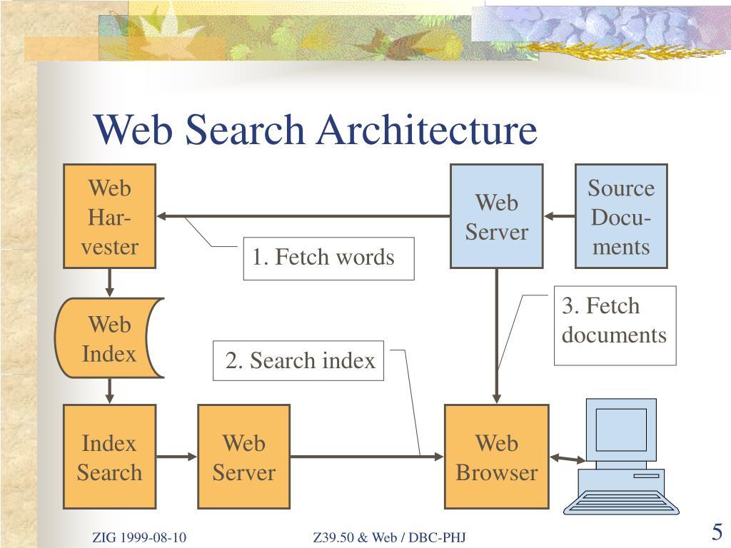 Web Search Architecture