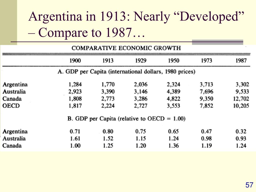 """Argentina in 1913: Nearly """"Developed"""" – Compare to 1987…"""