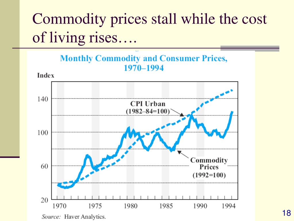 Commodity prices stall while the cost of living rises….