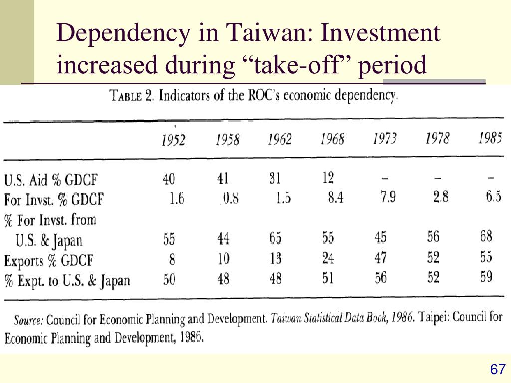 """Dependency in Taiwan: Investment increased during """"take-off"""" period"""