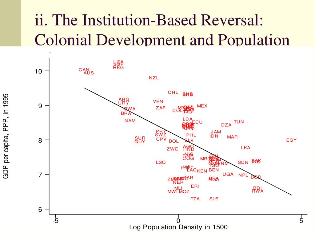 ii. The Institution-Based Reversal: Colonial Development and Population