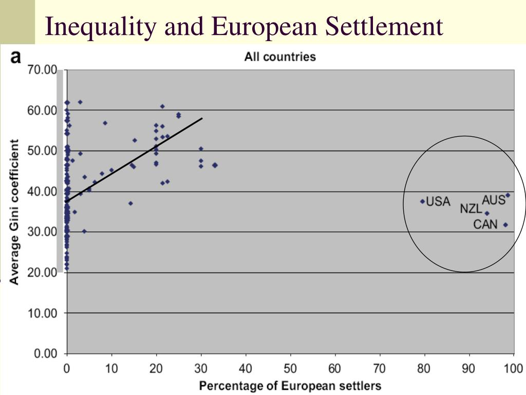 Inequality and European Settlement