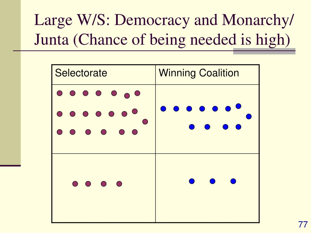 Large W/S: Democracy and Monarchy/ Junta (Chance of being needed is high)