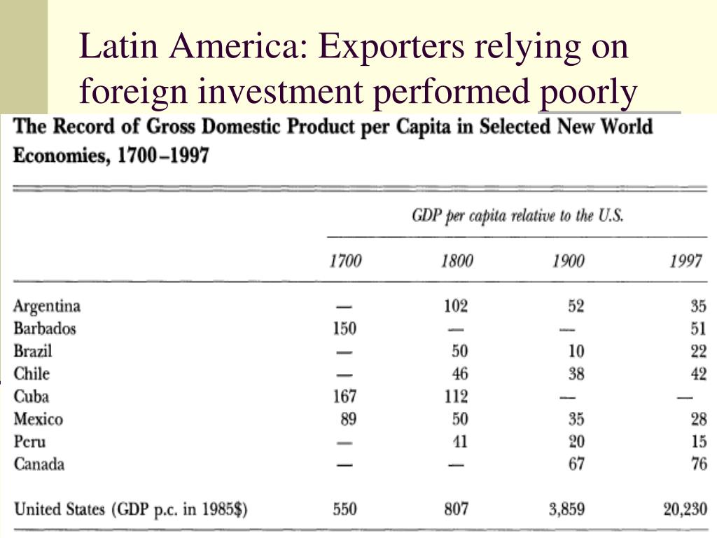 Latin America: Exporters relying on foreign investment performed poorly