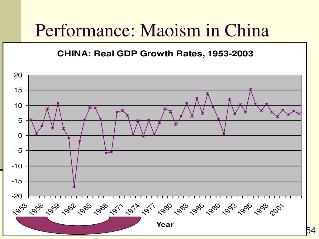 Performance: Maoism in China