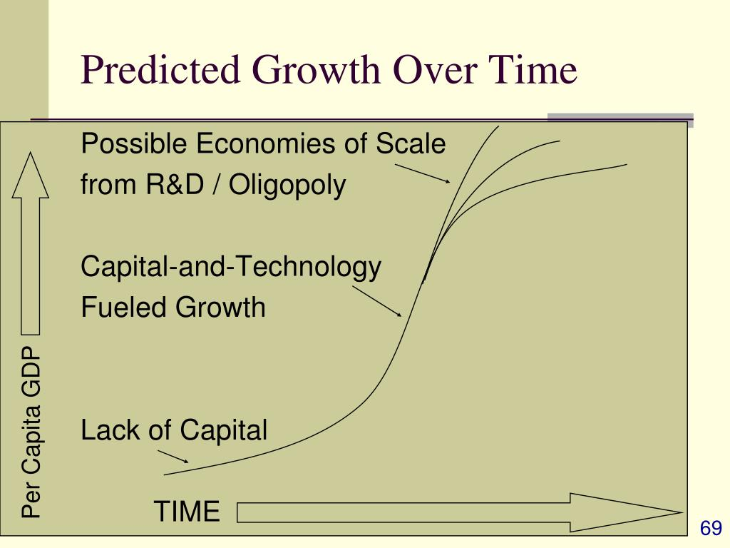 Predicted Growth Over Time