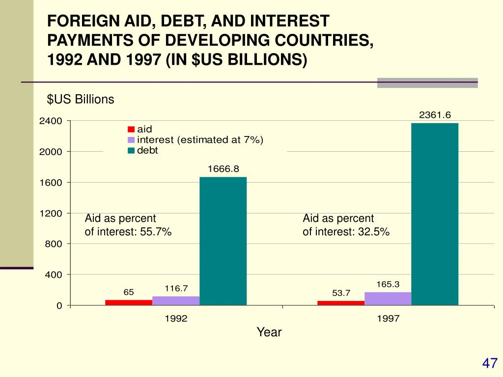 FOREIGN AID, DEBT, AND INTEREST