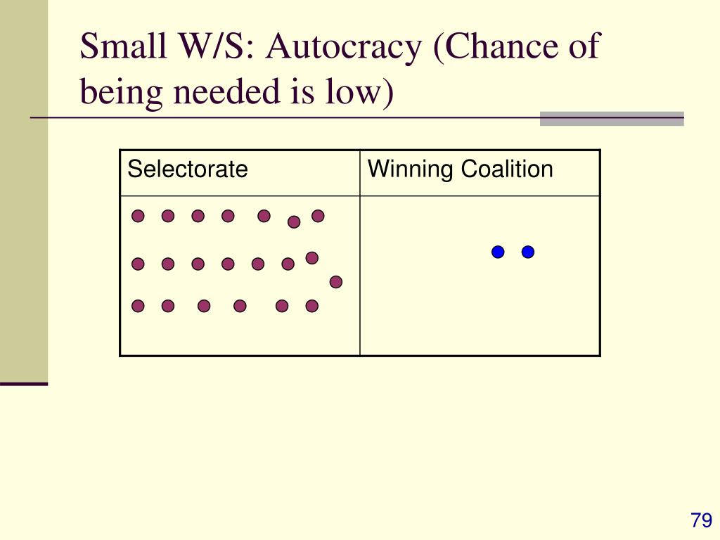 Small W/S: Autocracy (Chance of being needed is low)