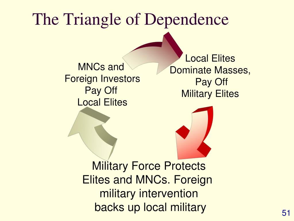 The Triangle of Dependence