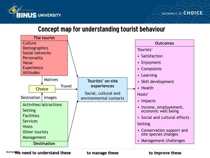 understanding tourism behavior Sustainable tourism is the concept of visiting a place as a tourist and trying to  make a positive  this is partly because everyone has been expecting others to  behave in a sustainable manner  (gstc) serves as the international body for  fostering increased knowledge and understanding of sustainable tourism  practices,.