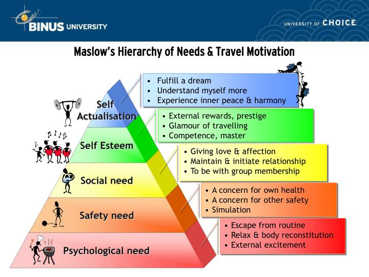 push and pull factors travel motivation management essay Event tourist motivation the study suggests that the conceptual framework of push, pull, and constraint factors in the literature was generally supported the study reconfirms that  a survey of push and pull motivations of green event tourists  yu-fen chen and huai-en mo.