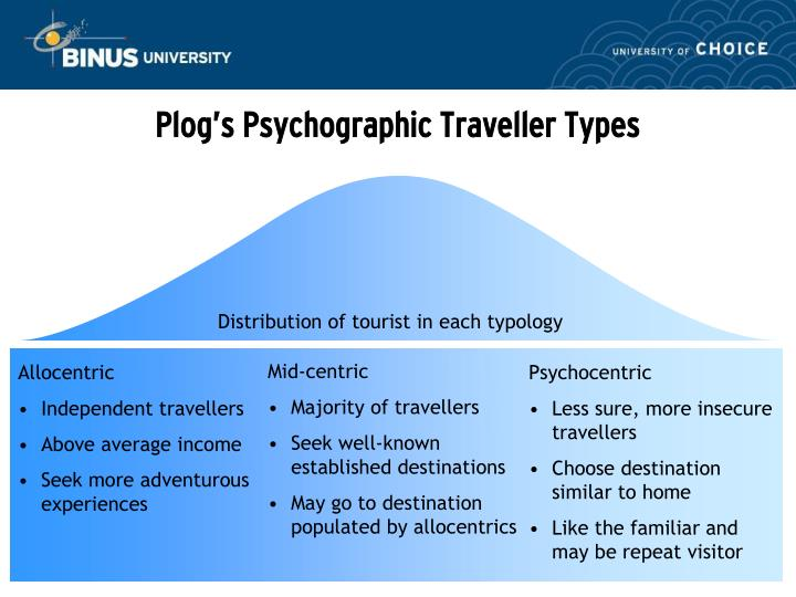 tourist typology Typology of tourism category definition adventure tourism a form of nature-based tourism that incorporates an element of risk, higher levels of physical exertion, and the need for.