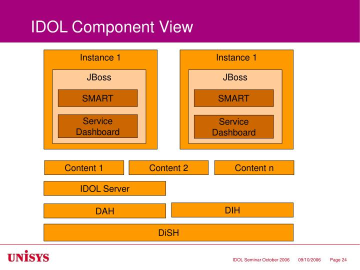 IDOL Component View