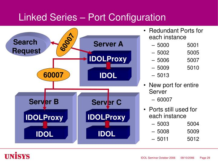 Linked Series – Port Configuration
