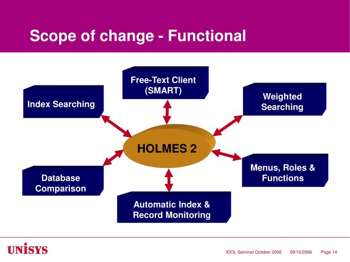 Scope of change - Functional