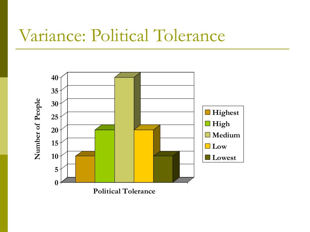 Variance: Political Tolerance
