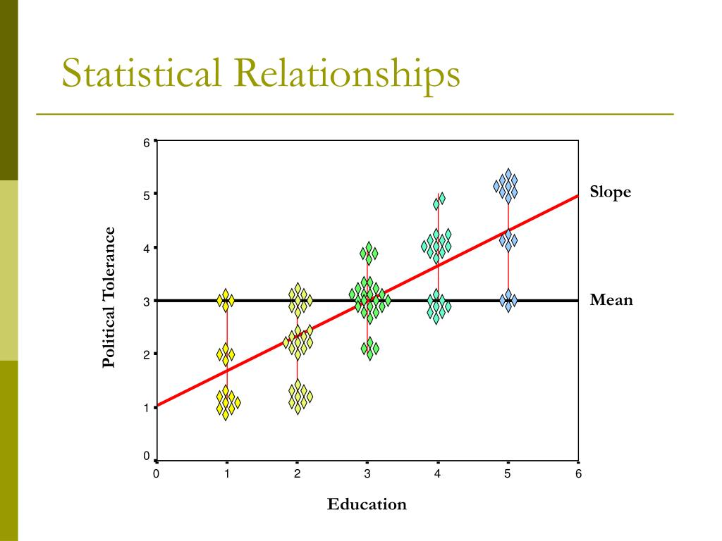 Statistical Relationships