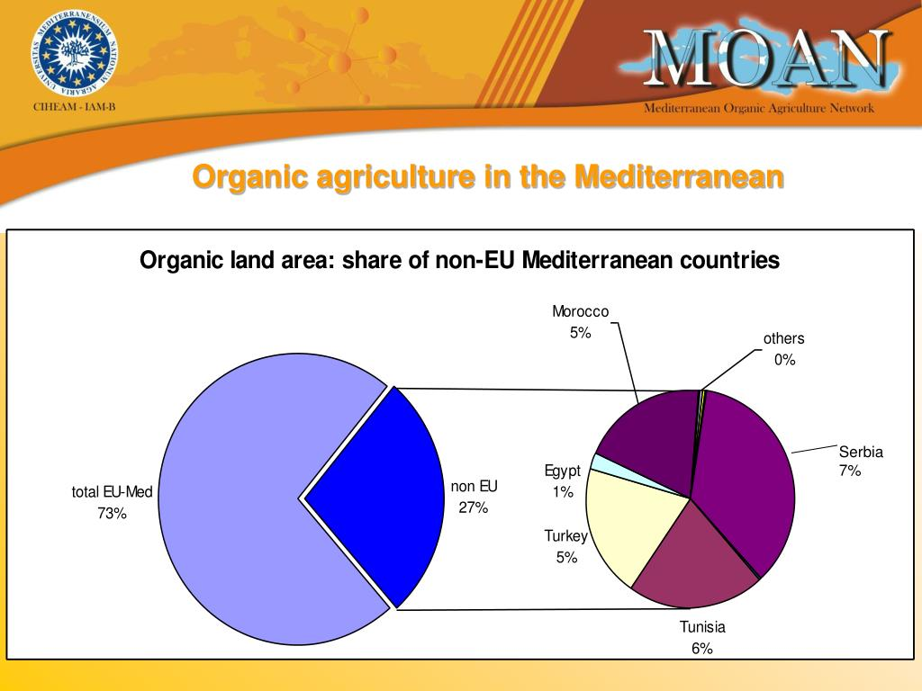 Organic agriculture in the Mediterranean