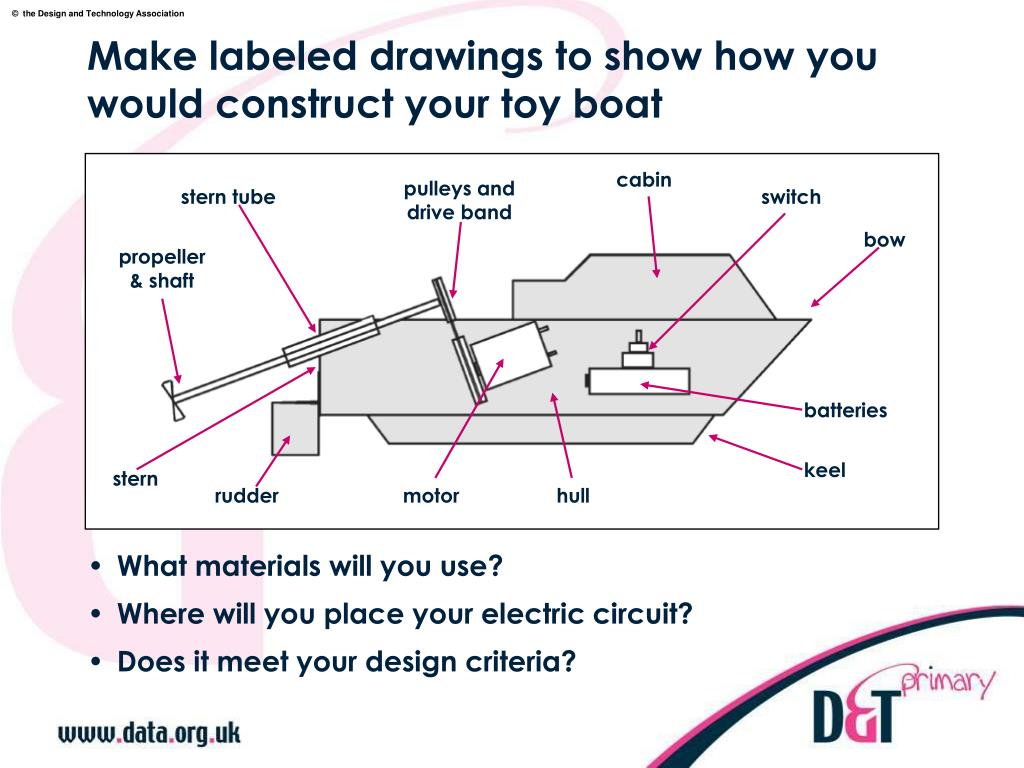 Make labeled drawings to show how you would construct your toy boat