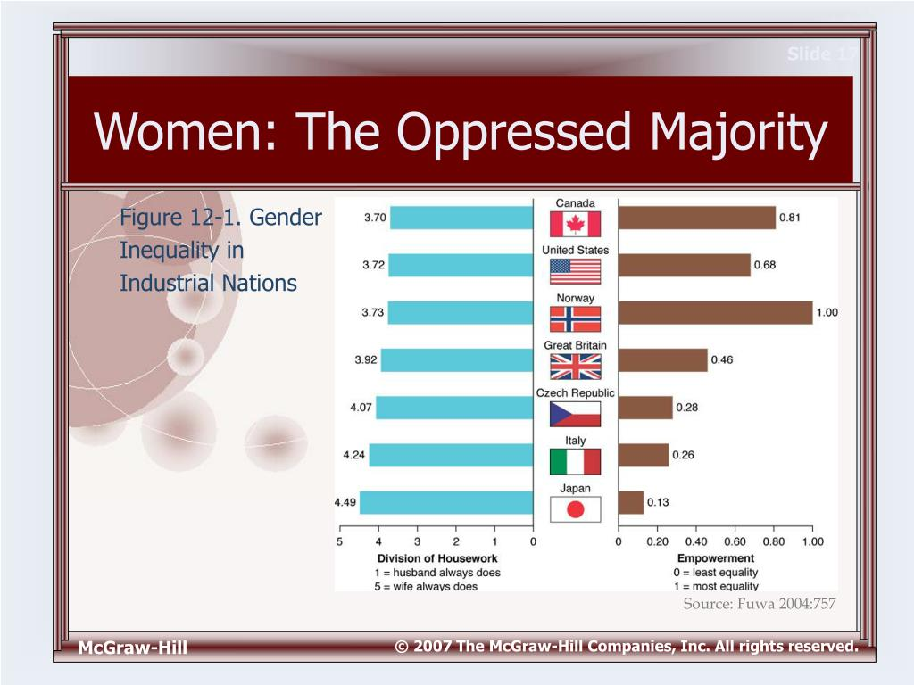 women the oppressed majority Woman's oppression: the question  man's domination and woman's  oppression 1 31  majority of cases, the husband leaves his own group and  takes up.