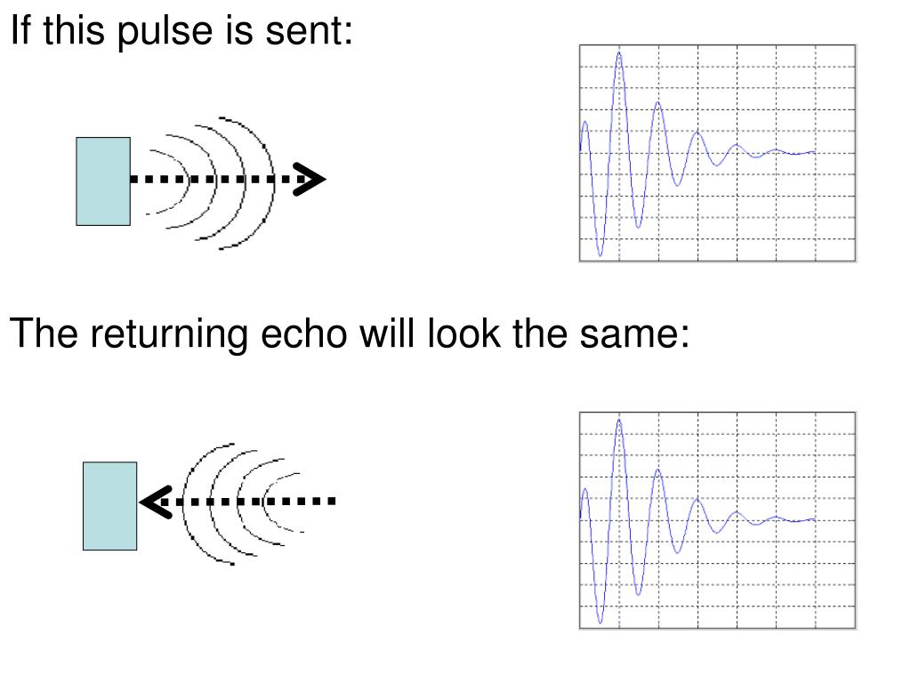 If this pulse is sent: