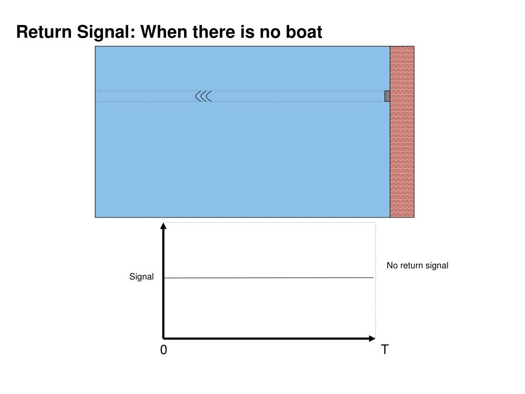 Return Signal: When there is no boat
