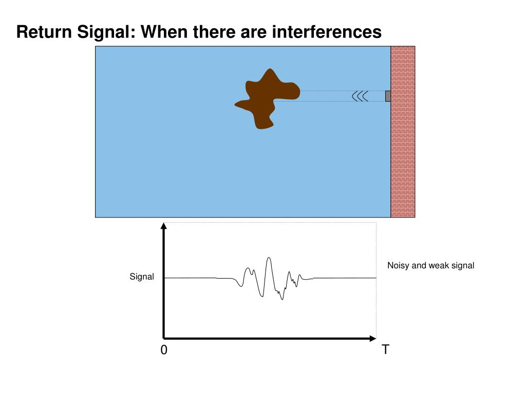Return Signal: When there are interferences