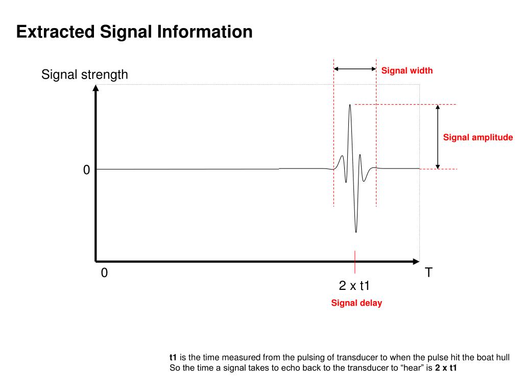Extracted Signal Information