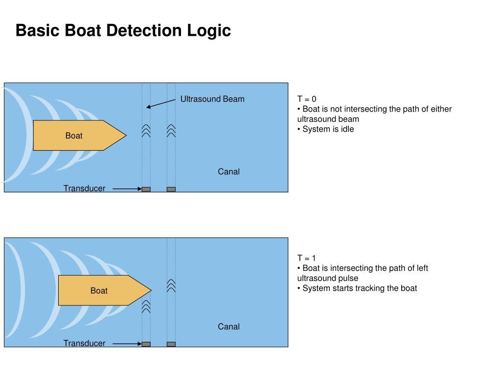 Basic Boat Detection Logic