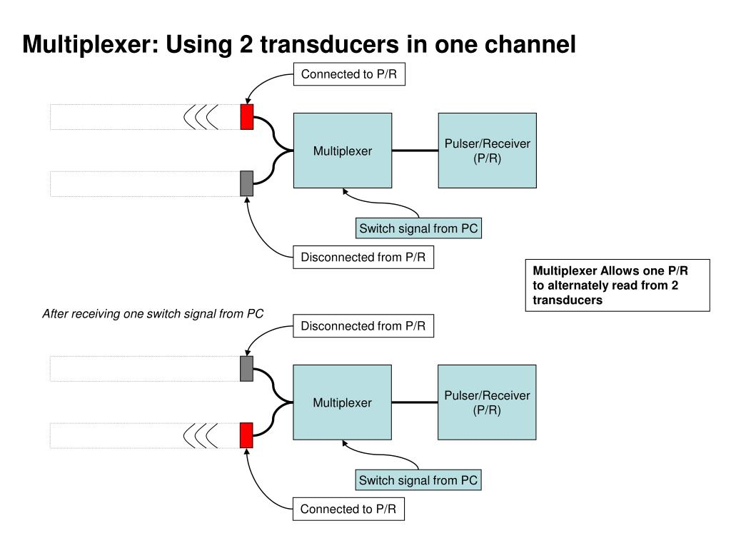 Multiplexer: Using 2 transducers in one channel
