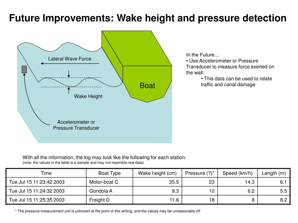 Future Improvements: Wake height and pressure detection