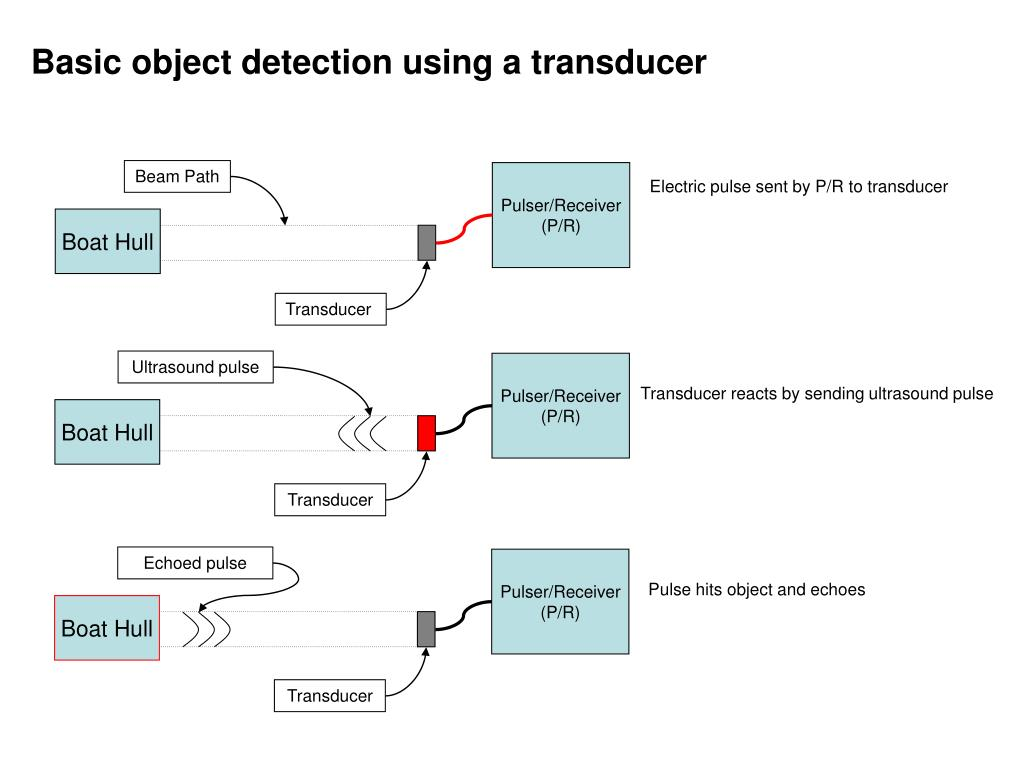 Basic object detection using a transducer