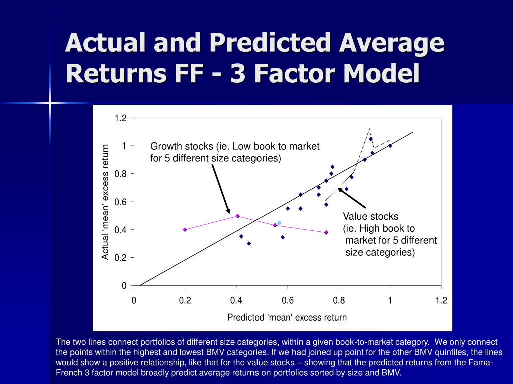 Actual and Predicted Average Returns FF - 3 Factor Model