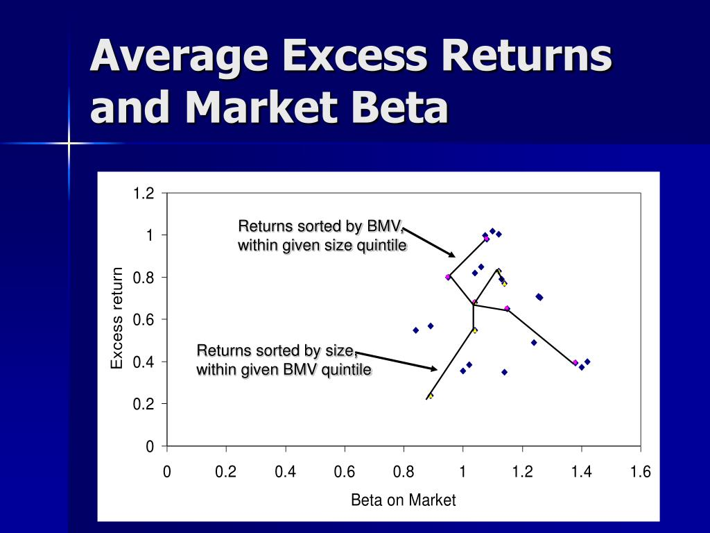 Average Excess Returns and Market Beta
