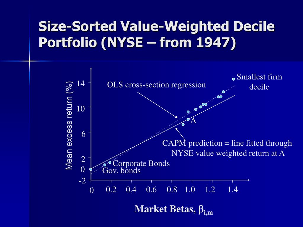 Size-Sorted Value-Weighted Decile Portfolio (NYSE – from 1947)