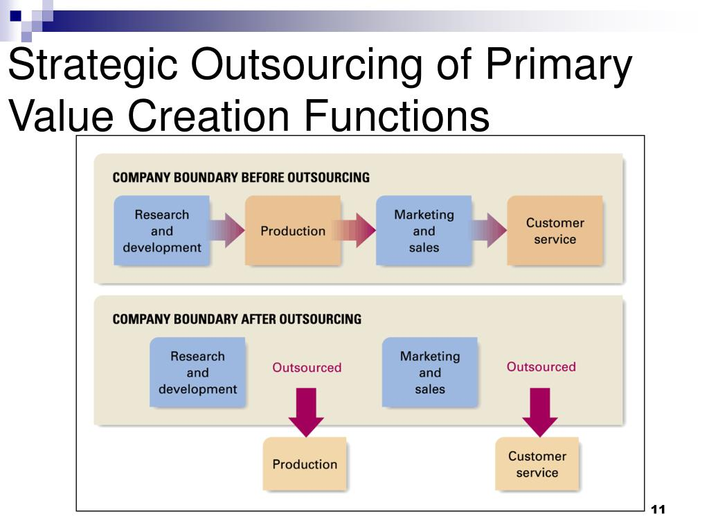 strategic plan outsourcing essay Strategic planning implies that some organizational decisions and actions are more important than others essay strategic management and strategic competitiveness.