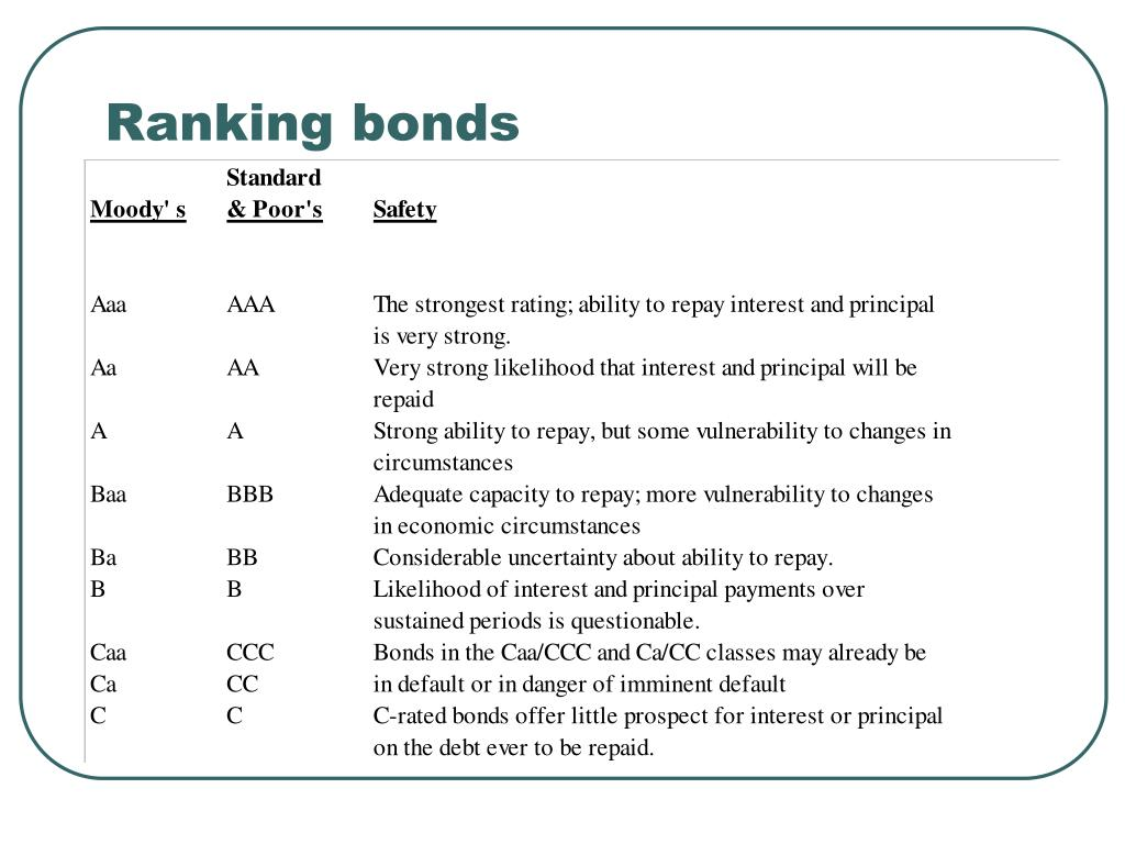 Ranking bonds
