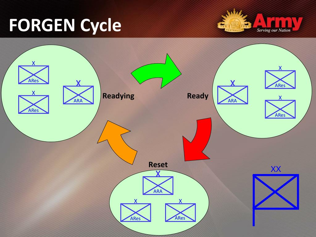 FORGEN Cycle
