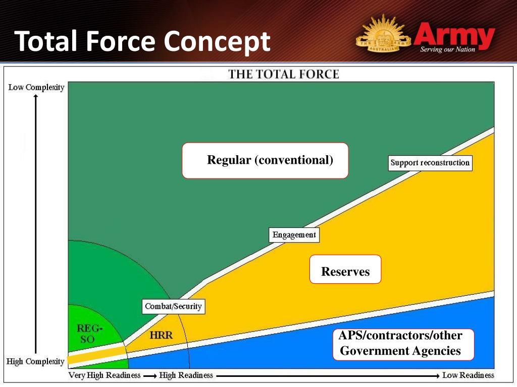 Total Force Concept