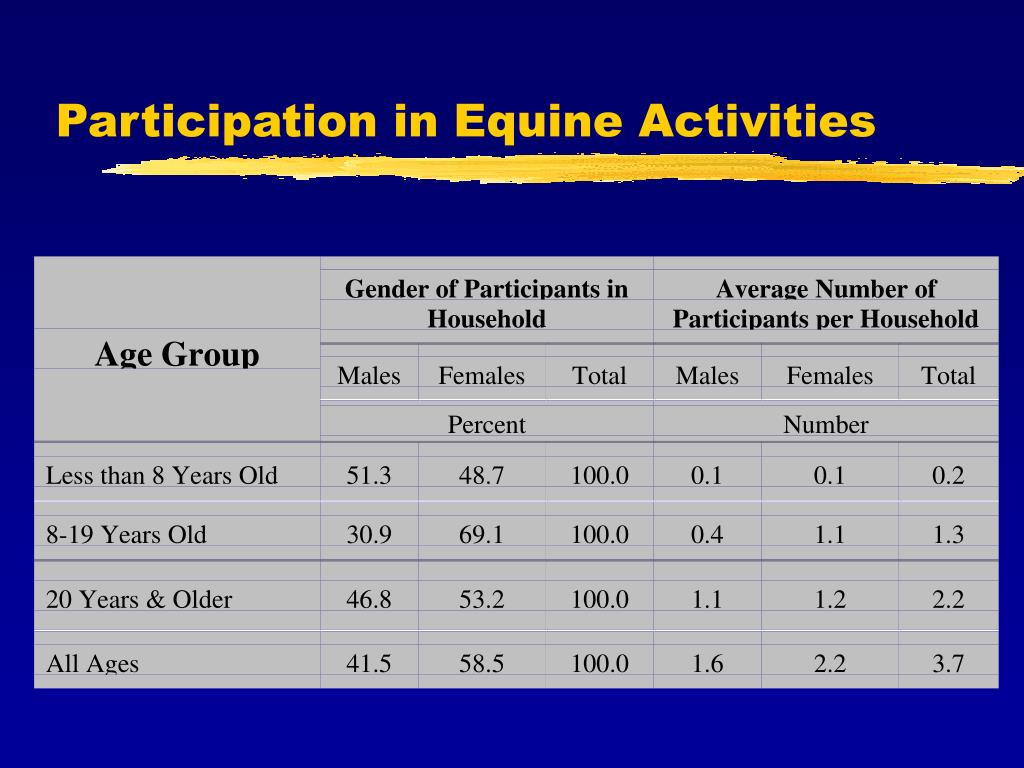 Participation in Equine Activities