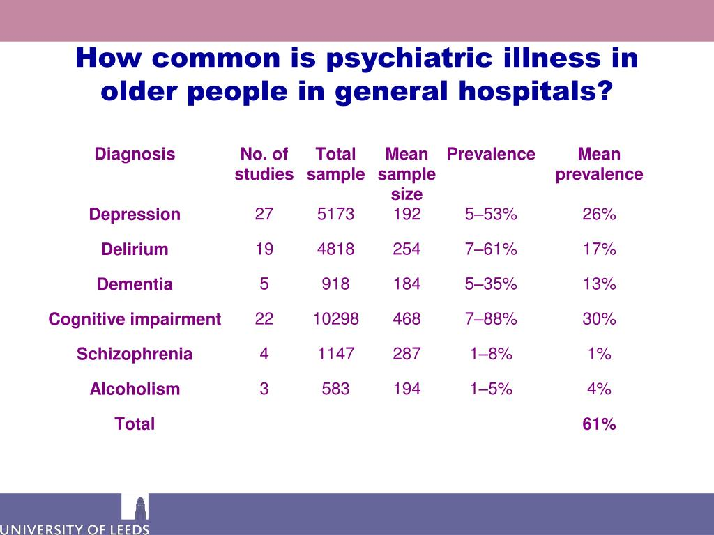 How common is psychiatric illness in older people in general hospitals?