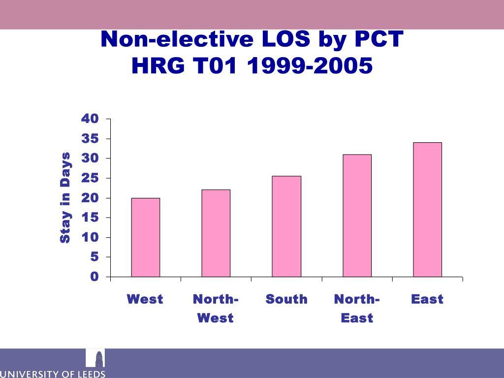 Non-elective LOS by PCT