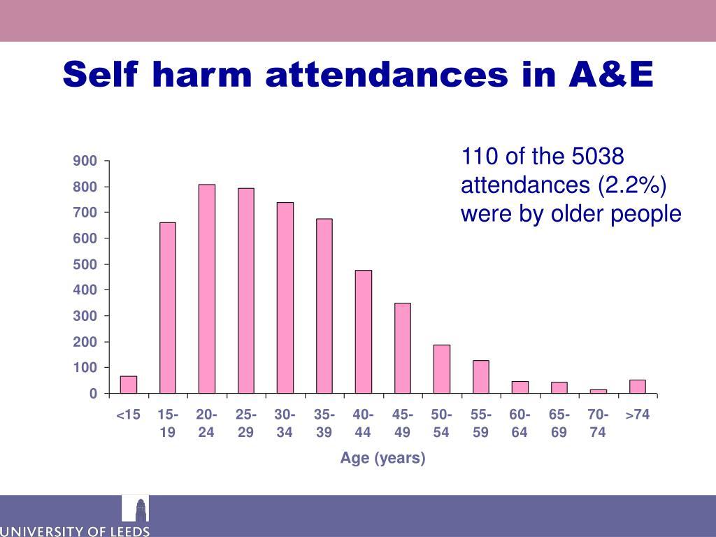 Self harm attendances in A&E