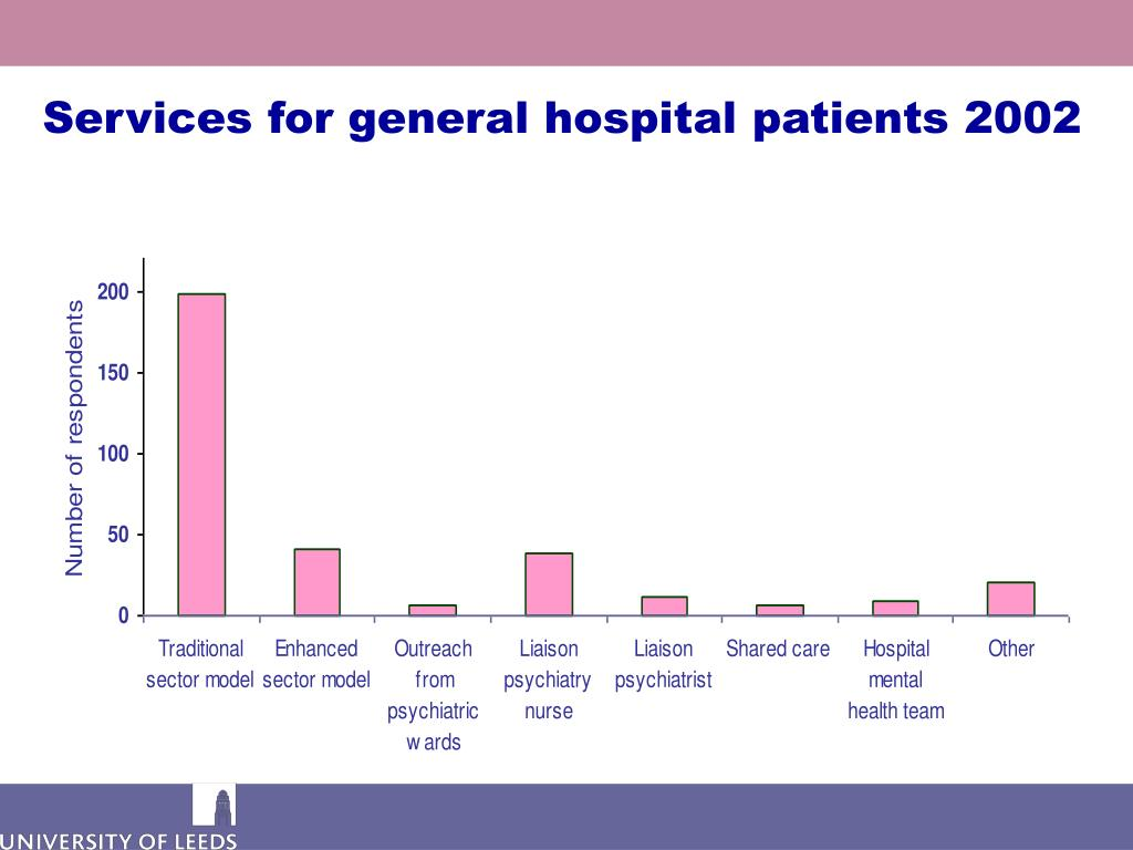 Services for general hospital patients 2002