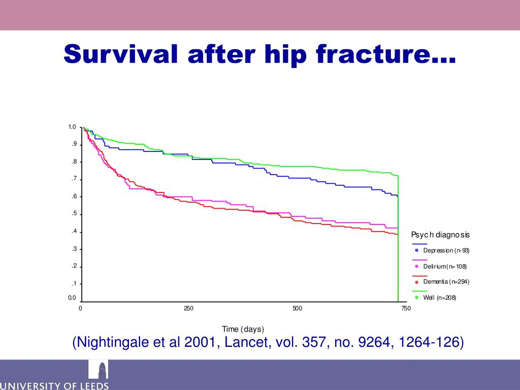 Survival after hip fracture…