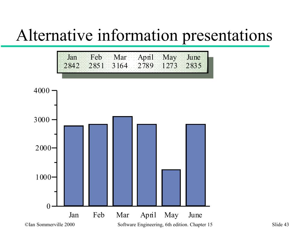 Alternative information presentations