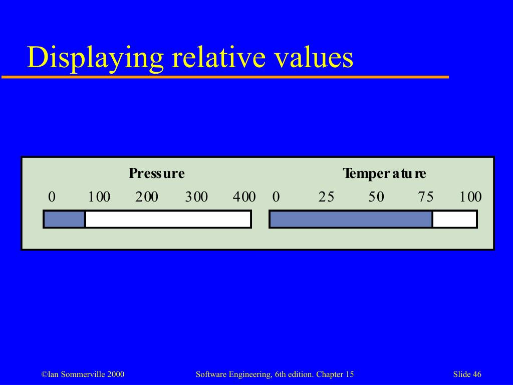 Displaying relative values