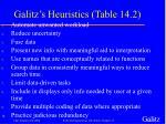 galitz s heuristics table 14 2
